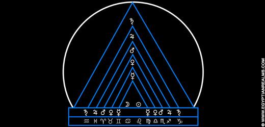 Illustratie van Zodiak Piramide. Copyright EgyptianRealms.com